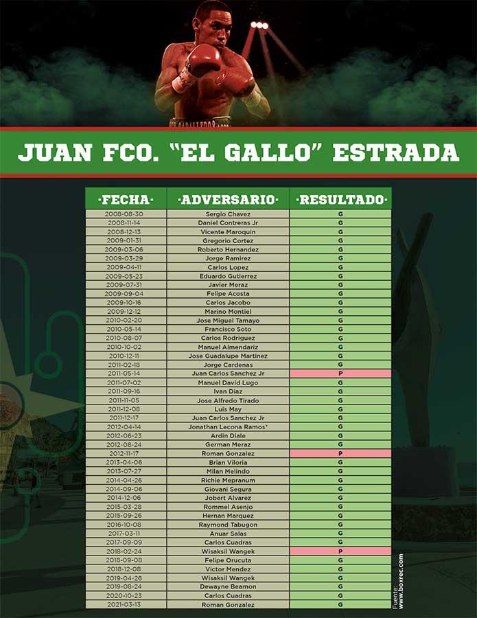 "Récord boxístico Juan Francisco ""El Gallo"" Estrada"
